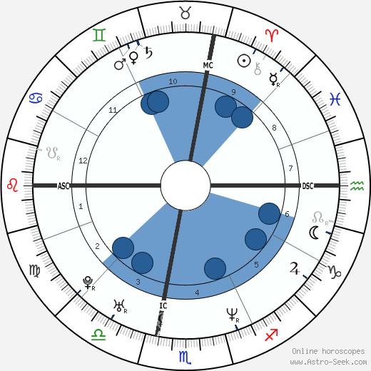 Mark L. Coles wikipedia, horoscope, astrology, instagram