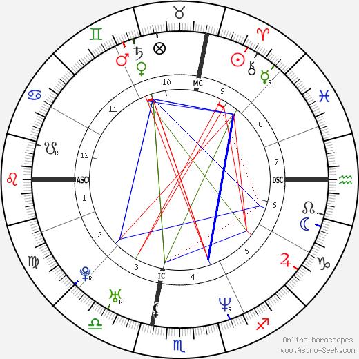 Mark L. Coles tema natale, oroscopo, Mark L. Coles oroscopi gratuiti, astrologia