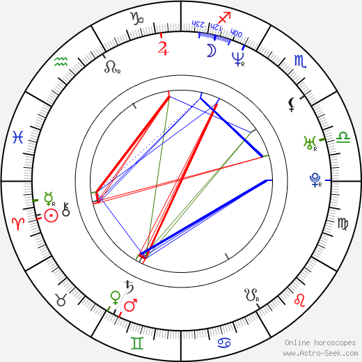 Marko Zivic astro natal birth chart, Marko Zivic horoscope, astrology