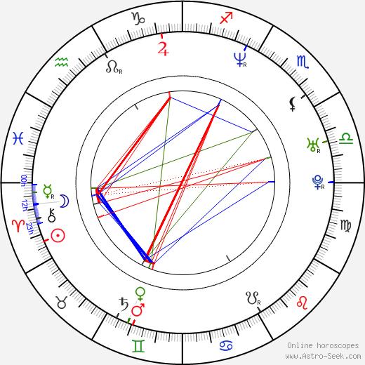 Matt Levin birth chart, Matt Levin astro natal horoscope, astrology