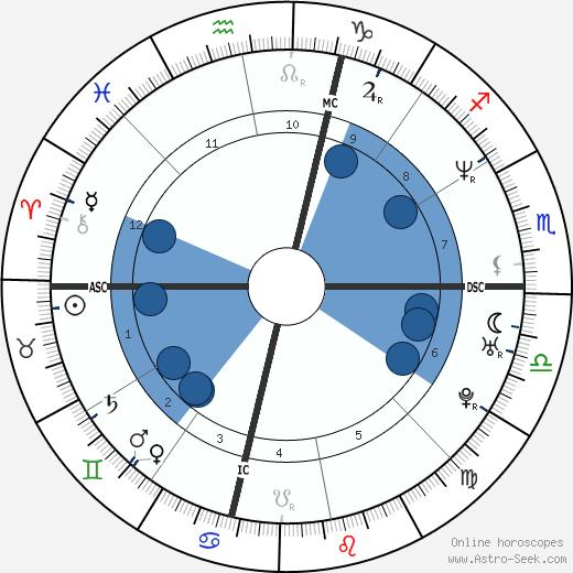 Mehmet Kurtulus wikipedia, horoscope, astrology, instagram