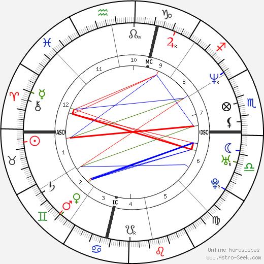 Mehmet Kurtulus astro natal birth chart, Mehmet Kurtulus horoscope, astrology