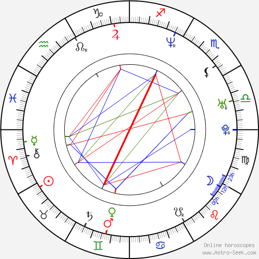 Milka Duno birth chart, Milka Duno astro natal horoscope, astrology