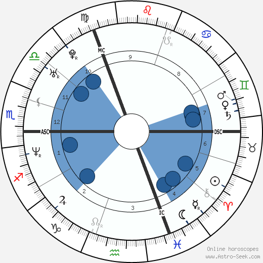 Natacha Régnier wikipedia, horoscope, astrology, instagram