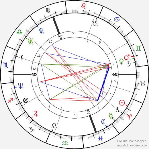 Natacha Régnier birth chart, Natacha Régnier astro natal horoscope, astrology