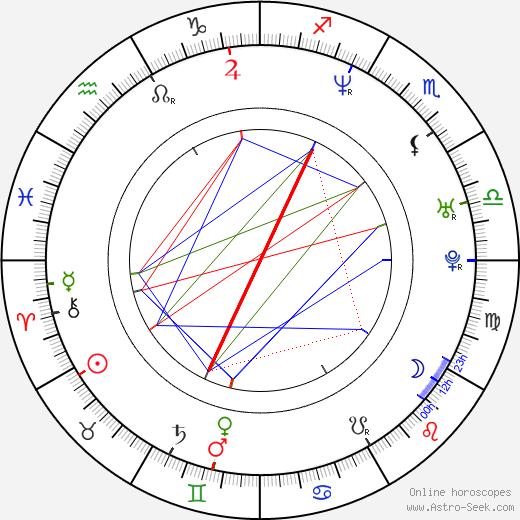 Nick Baker день рождения гороскоп, Nick Baker Натальная карта онлайн