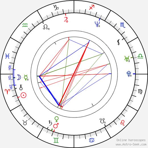 NiCole Robinson astro natal birth chart, NiCole Robinson horoscope, astrology