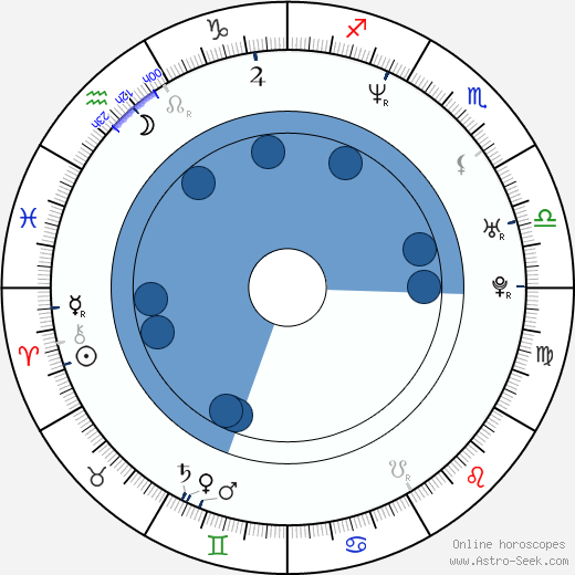 Ray Whitney wikipedia, horoscope, astrology, instagram