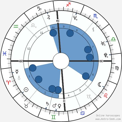 Sabine Appelmans wikipedia, horoscope, astrology, instagram