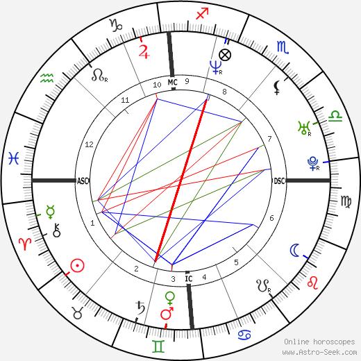 Сабин Аппельманс Sabine Appelmans день рождения гороскоп, Sabine Appelmans Натальная карта онлайн