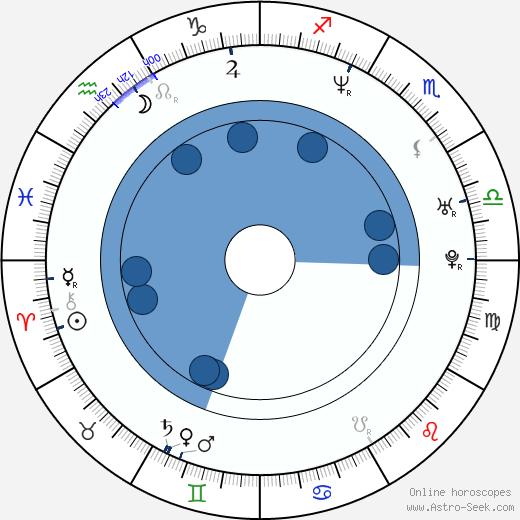 Sascha Pierro wikipedia, horoscope, astrology, instagram