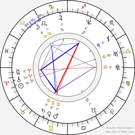 Sascha Pierro birth chart, biography, wikipedia 2020, 2021