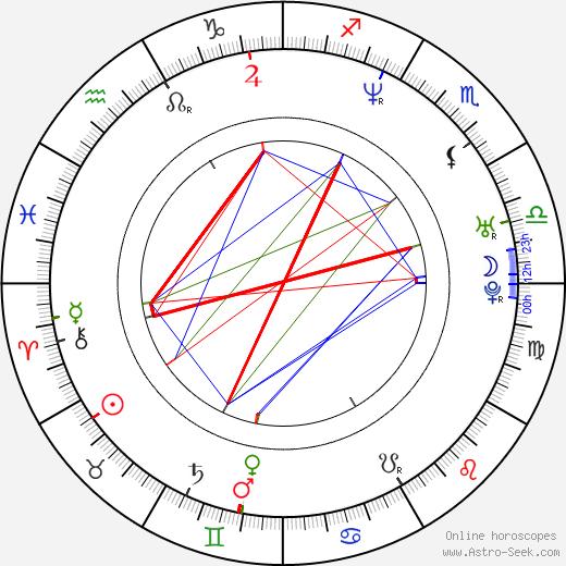 Sofia Helin birth chart, Sofia Helin astro natal horoscope, astrology