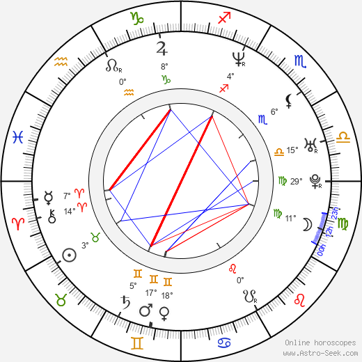 Sonya Smith birth chart, biography, wikipedia 2019, 2020