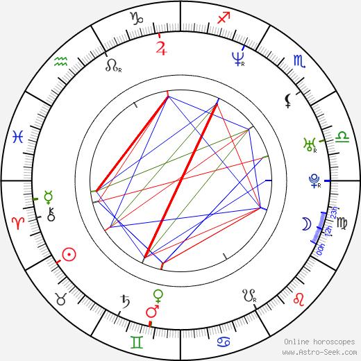 Sonya Smith birth chart, Sonya Smith astro natal horoscope, astrology