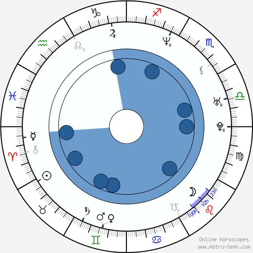 Stefan Brogren wikipedia, horoscope, astrology, instagram