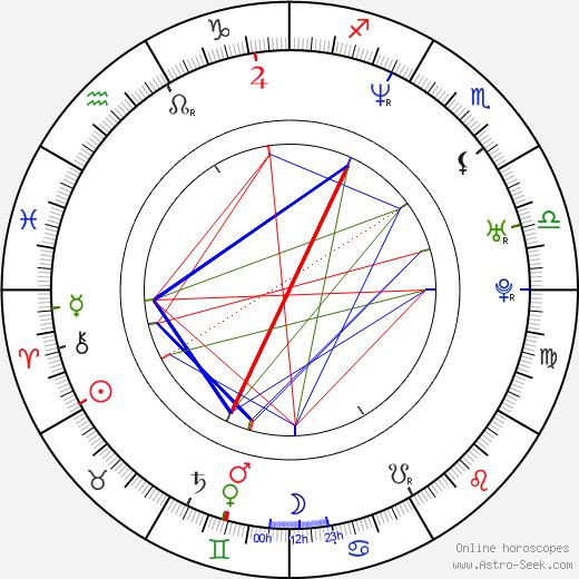 Stefanie Schmid birth chart, Stefanie Schmid astro natal horoscope, astrology
