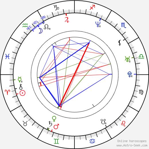 Veronika Borovková birth chart, Veronika Borovková astro natal horoscope, astrology