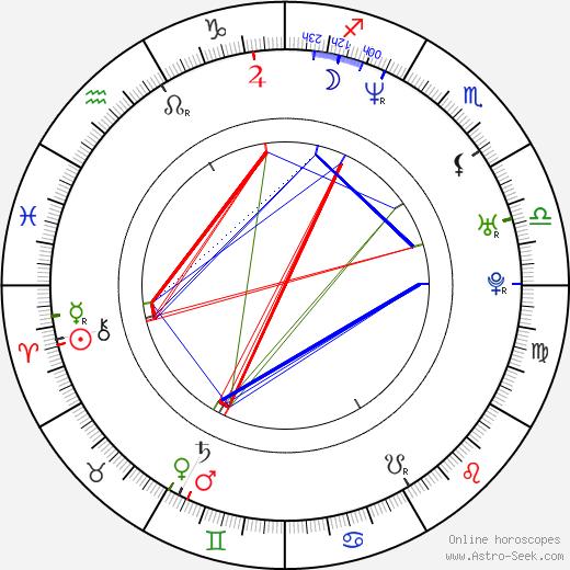 Xenia Seeberg astro natal birth chart, Xenia Seeberg horoscope, astrology