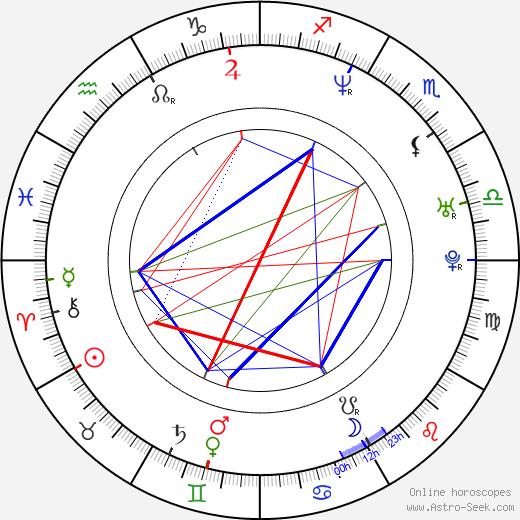 Željko Joksimović birth chart, Željko Joksimović astro natal horoscope, astrology