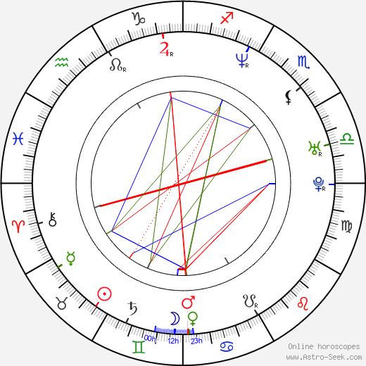 Agnieszka Warchulska день рождения гороскоп, Agnieszka Warchulska Натальная карта онлайн