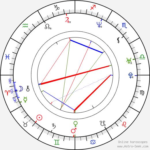Alycia Lane birth chart, Alycia Lane astro natal horoscope, astrology