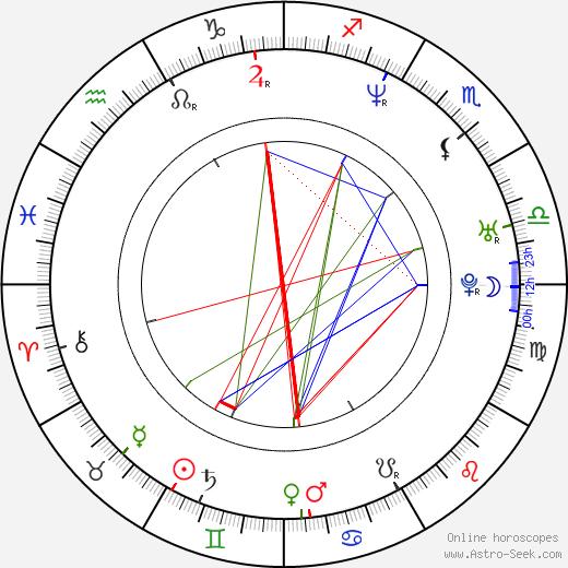 Anna Belknap astro natal birth chart, Anna Belknap horoscope, astrology