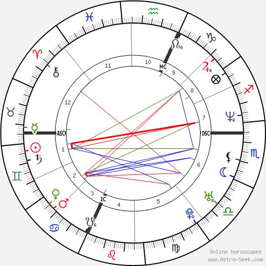 Barbara Schulz astro natal birth chart, Barbara Schulz horoscope, astrology