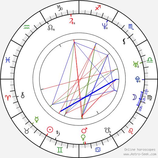 Бретт Такер Brett Tucker день рождения гороскоп, Brett Tucker Натальная карта онлайн