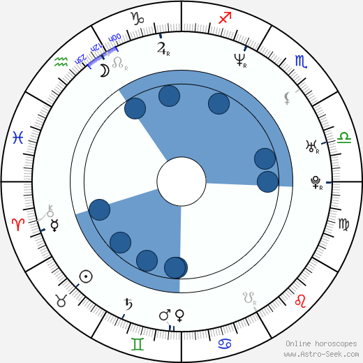 Brigitta Boccoli wikipedia, horoscope, astrology, instagram