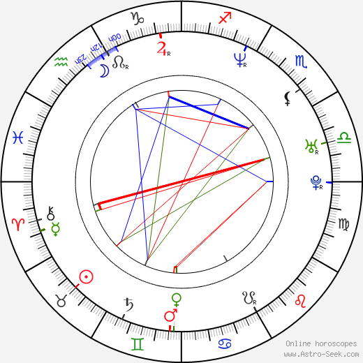 Brigitta Boccoli birth chart, Brigitta Boccoli astro natal horoscope, astrology