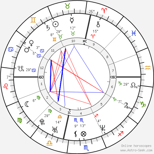 Busta Rhymes birth chart, biography, wikipedia 2018, 2019