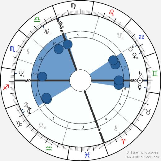 Cedric Soulette wikipedia, horoscope, astrology, instagram