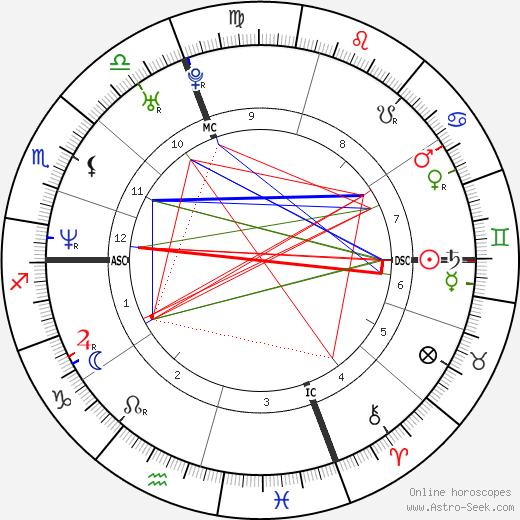Cedric Soulette tema natale, oroscopo, Cedric Soulette oroscopi gratuiti, astrologia