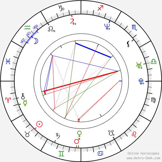 Chris Angel день рождения гороскоп, Chris Angel Натальная карта онлайн