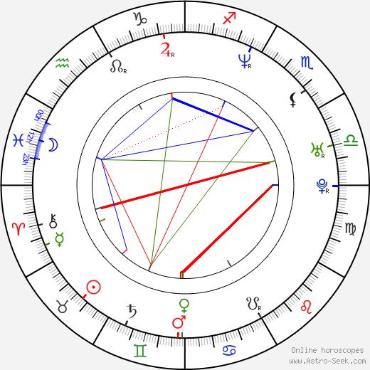 Christoph Feurstein tema natale, oroscopo, Christoph Feurstein oroscopi gratuiti, astrologia