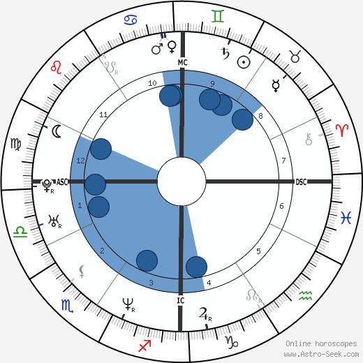 Christophe Dominici wikipedia, horoscope, astrology, instagram