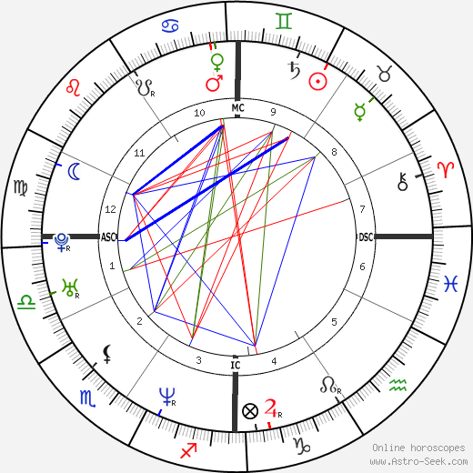 Christophe Dominici tema natale, oroscopo, Christophe Dominici oroscopi gratuiti, astrologia