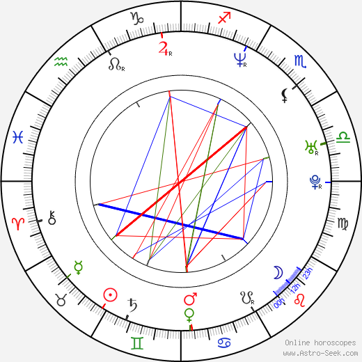 Claudia Karvan birth chart, Claudia Karvan astro natal horoscope, astrology