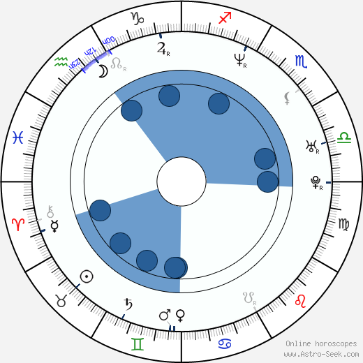 Darrin Dewitt Henson wikipedia, horoscope, astrology, instagram