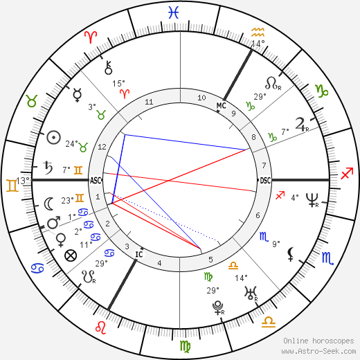 David Charvet birth chart, biography, wikipedia 2020, 2021