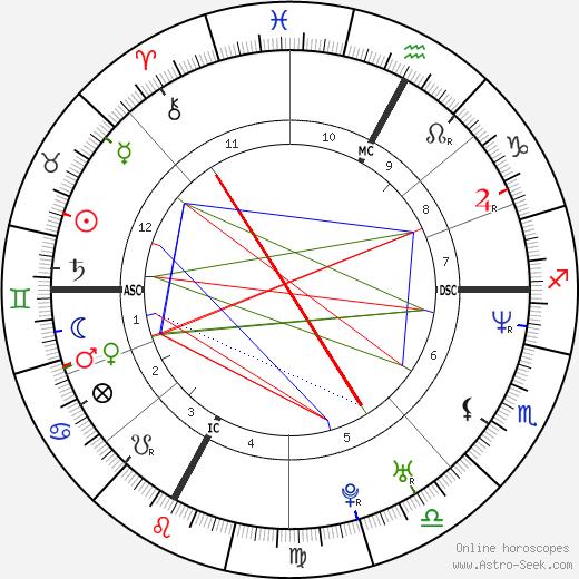 David Charvet birth chart, David Charvet astro natal horoscope, astrology