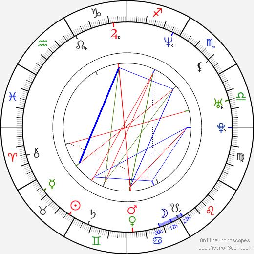 Dominika Bednarczyk birth chart, Dominika Bednarczyk astro natal horoscope, astrology