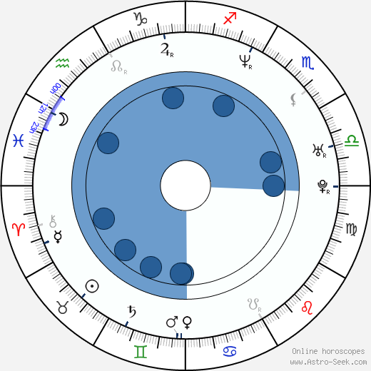 Equis Alfonso wikipedia, horoscope, astrology, instagram