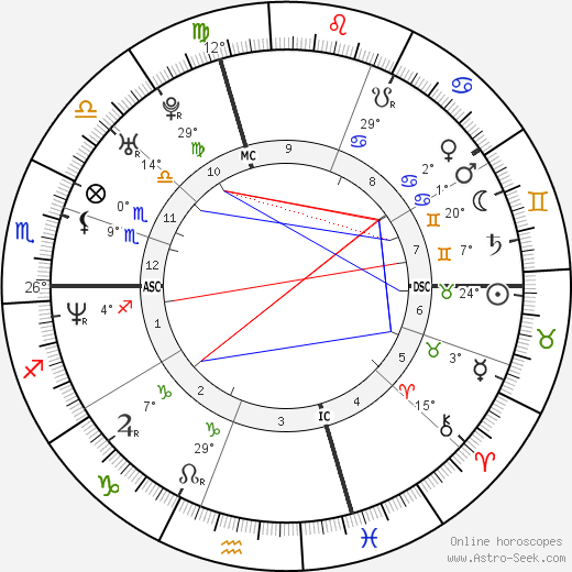 Gabriel Mann birth chart, biography, wikipedia 2017, 2018