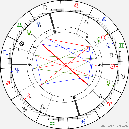 Gabriel Mann astro natal birth chart, Gabriel Mann horoscope, astrology