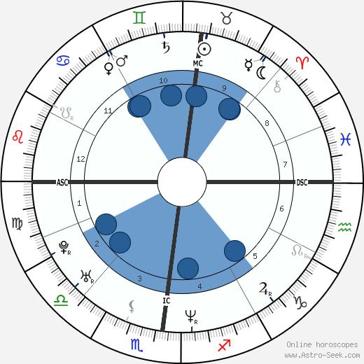 Gabriele Colombo wikipedia, horoscope, astrology, instagram