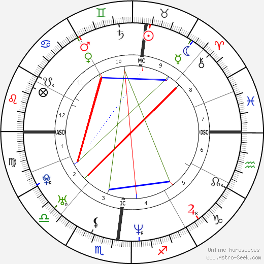 Gabriele Colombo astro natal birth chart, Gabriele Colombo horoscope, astrology