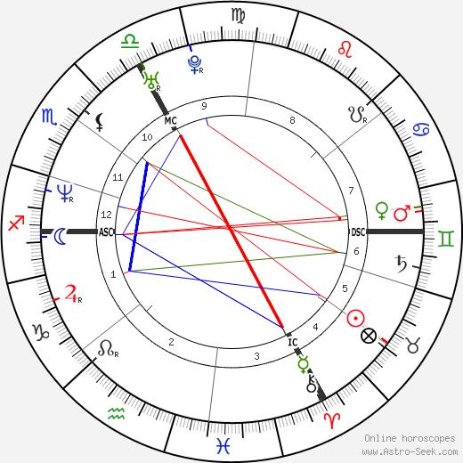 Hélène Fillières birth chart, Hélène Fillières astro natal horoscope, astrology