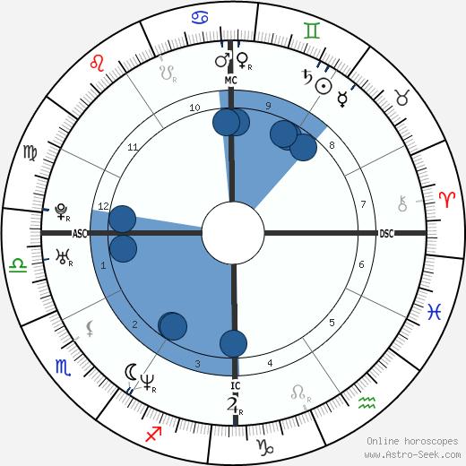Jace Everett wikipedia, horoscope, astrology, instagram